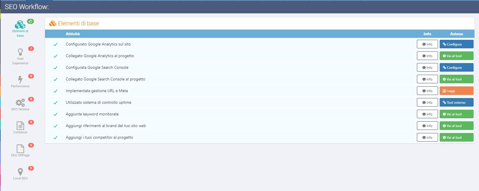Creare Seo check list con lo strumento Workflow di Seozoom