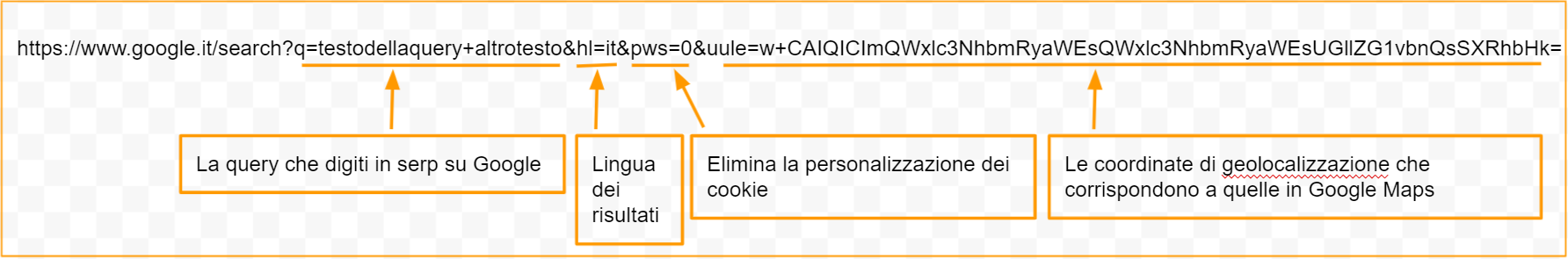 come geolocalizzare una ricerca in serp google senza personalizzazione manipolando url